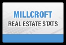 Millcroft, Burlington Real Estate Stats
